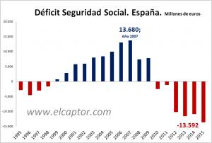 Seguridad Social España | ACTUARIA