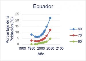 ejecimiento poblacional | ACTUARIA