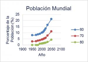 Envejecimiento poblacional | ACTUARIA